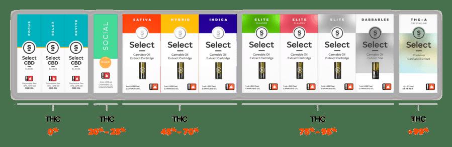 Select CBD - Coupon Codes - Discounts - Promo - Online - Hemp - Cannabis - Arthritis - Spasm - Cancer - Pain - MS - Seizures - Relief - Save On Cannabis