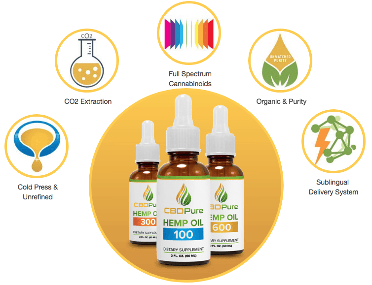 Get cbd pure coupon codes here verified coupons save money science of cbd pure get coupon codes here fandeluxe Choice Image