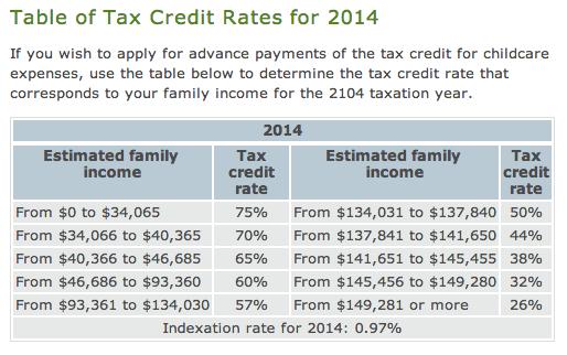 2014-Revenu-Quebec-Childcare-Subsidy-Chart