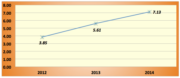 2014-Year-in-Review-Budget-Total-Expenses-over-to-Income-PF-Score