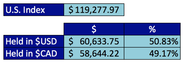 2015-current-portfolio-investments-investing-save-spend-splurge-us-index-specifics