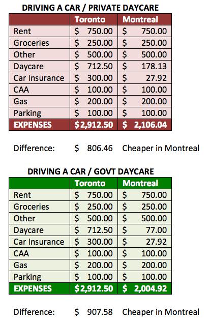Budget-Montreal-versus-Toronto-Driving