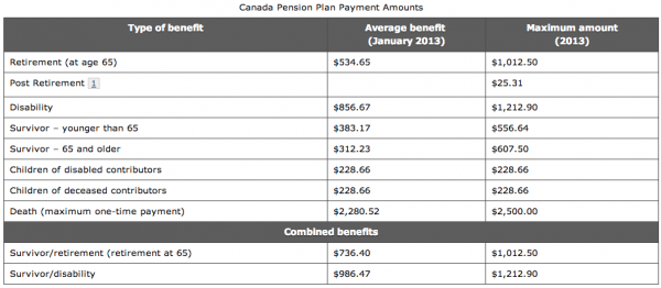 CPP-Chart-Canadian-Pension-Plan-When-Should-You-Retire-Canada-Varying-Amounts-of-CPP