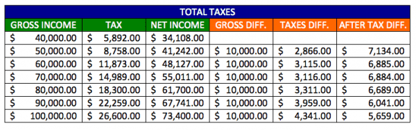 Canada-Ontario-Income-Taxes-Combined-Chart-up-to-100000