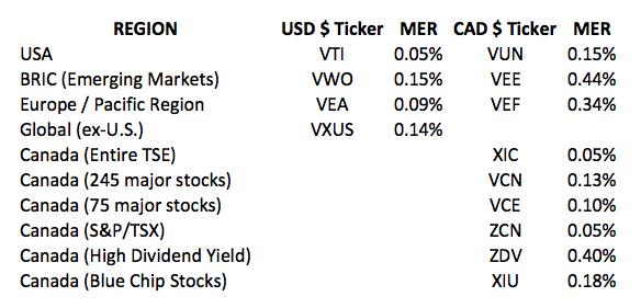 Canadian-ETFS-to-Buy