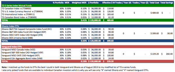 Comparing-Index-funds-TD-E-Series-to-ETFs-Vanguards-iShares-Updated-Version-2
