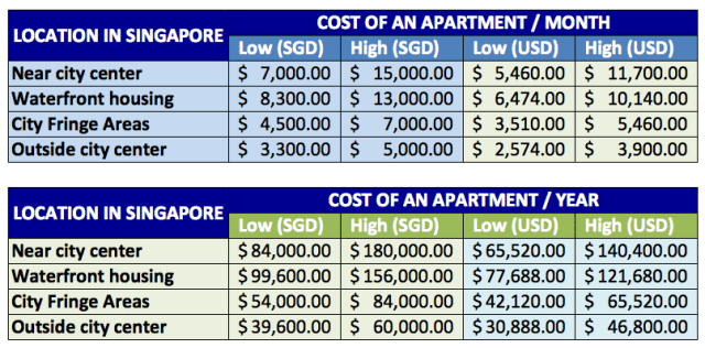 Cost-of-an-Apartment-in-Singapore-into-US-dollars-oer-month-per-year
