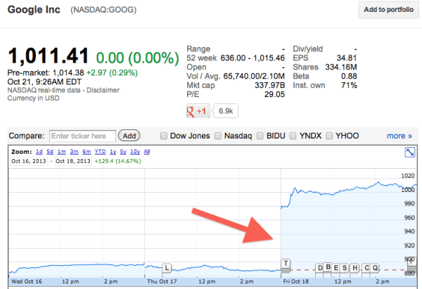 Google-Stock-Price-Increase