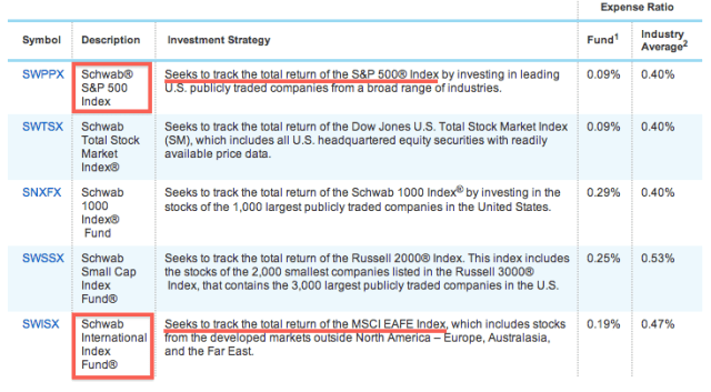 Index-Funds-charles-schwab