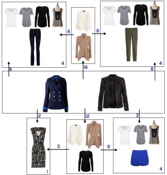 https://www.savespendsplurge.com/principles-of-a-practical-minimalist-wardrobe/