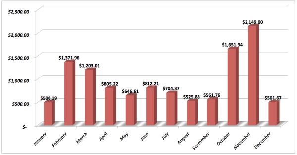 Save-Spend-Splurge-Total-Income-2013