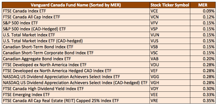 Vanguard-Canada-List-of-Index-ETFs-Sorted-by-MER-Management-Expense-Ratio
