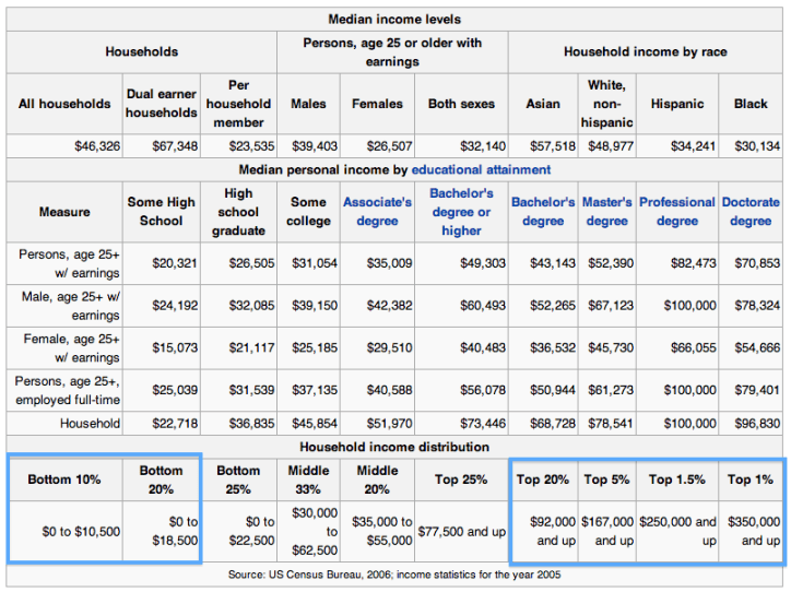 Wikipedia-Income-at-a-glance-USA