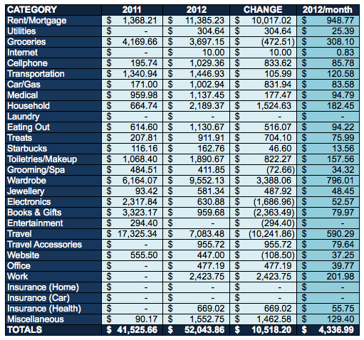 Year-to-Year-2011-to-2012-Expenses-Monthly-Budgeting-Budget-Overview