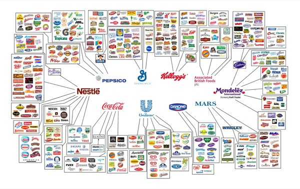 behind-the-brands-10-conglomerates
