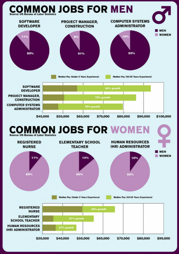 common-jobs-men-women-payscale-survey-may-2012