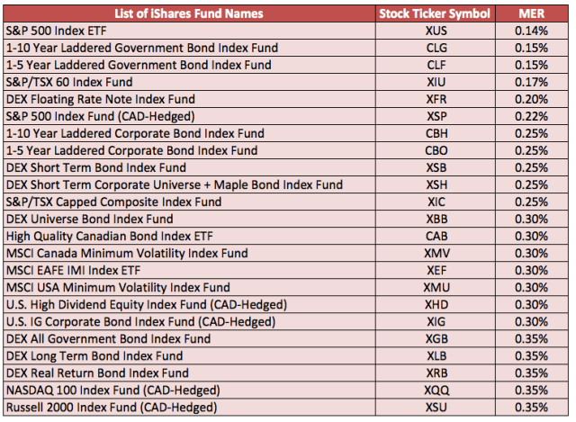 iShares-Canada-List-of-ETFs-Short-List