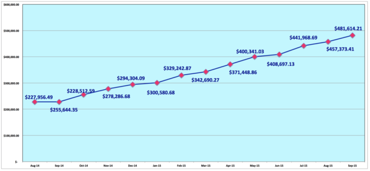 save-spend-splurge-2015-september-net-worth-past-12-months