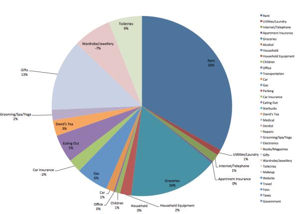 save-spend-splurge-budget-expenses-pie-chart-2014-nov