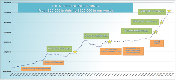 save-spend-splurge-net-worth-chart-journey-2006-to-2015-debt-to-half-a-million