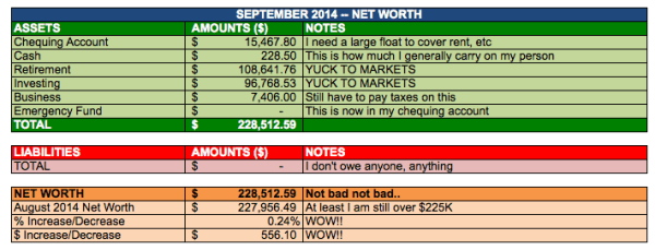 save-spend-splurge-september-2014-net-worth