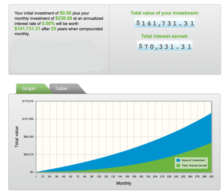 http://www.getsmarteraboutmoney.ca/tools-and-calculators/compound-interest-calculator/compound-interest-calculator.aspx#.V97FBpMrJE4