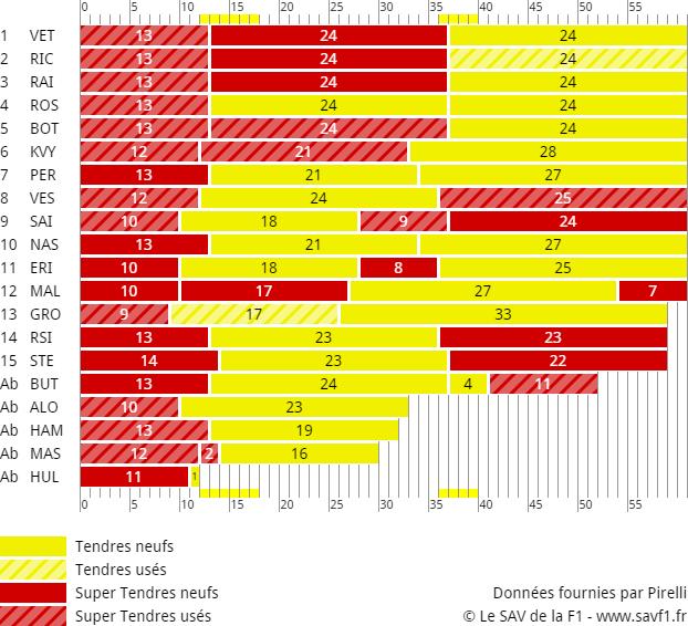 Stratégies Grand Prix de Singapour 2015