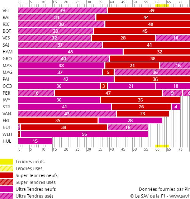 Stratégies du GP de Monaco 2017 de F1
