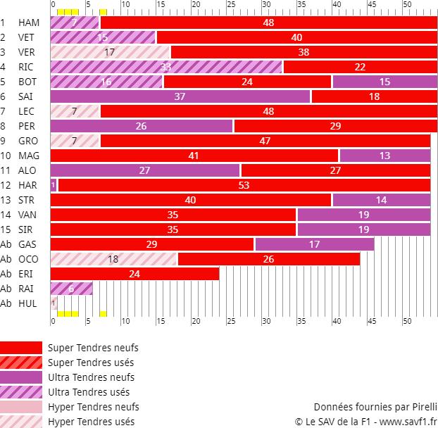 Stratégies du Grand Prix d'Abu Dhabi 2018