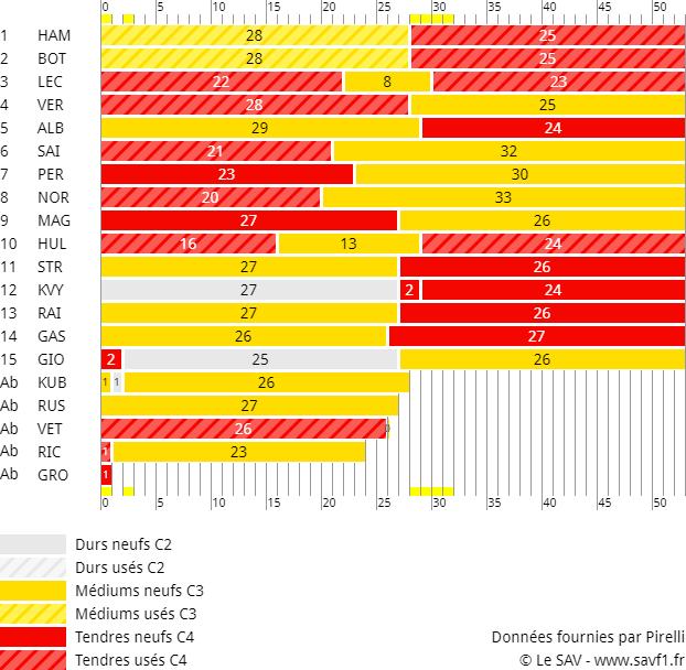 Stratégies du Grand Prix de Russie