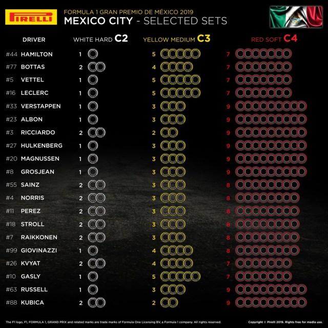 Choix des pneus Pirelli par pilotes à Mexico