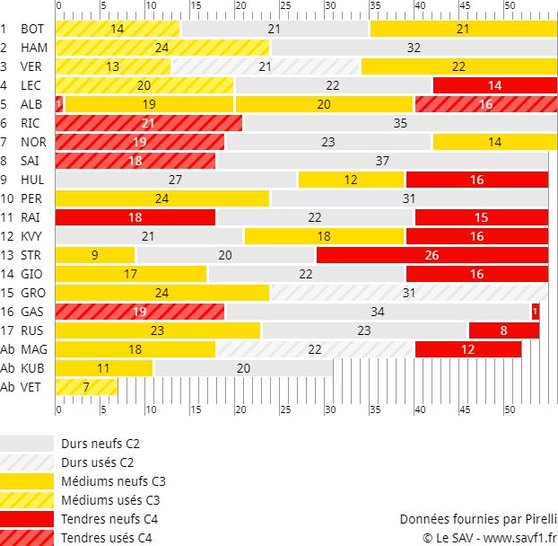 Stratégies du Grand Prix des Etats-Unis