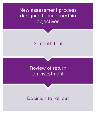 4 step process - meet objectives, trial, review ROI and roll out
