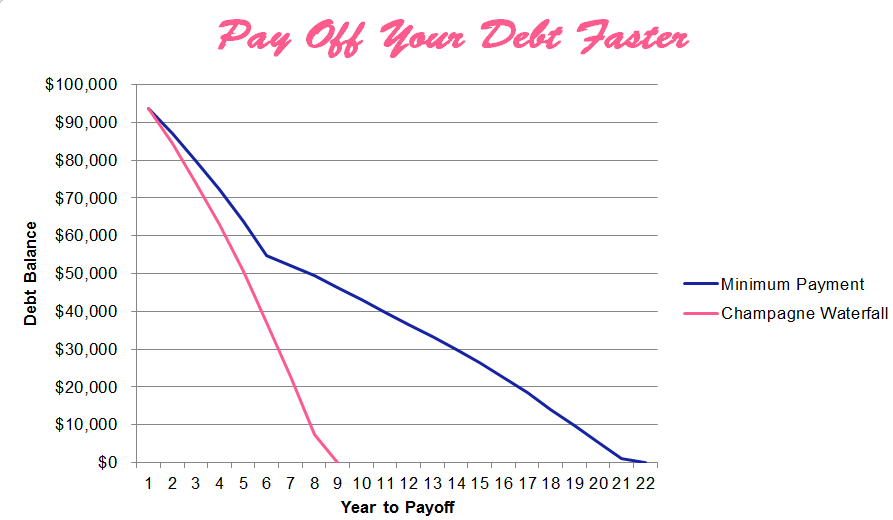 Make over your finances by paying off your debt faster