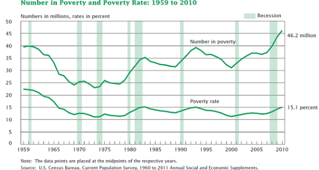 2011 Poverty rate trend