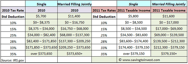 2011 tax brackets updated irs federal income tax tables and income