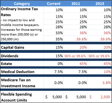 2011-2013 possible tax changes