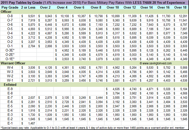 2011 Military Pay Charts For Less than 20 yrs Experience