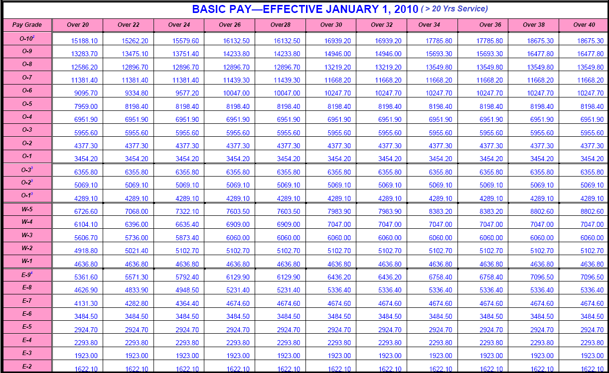 2010 Military Pay Table — Saving to Invest