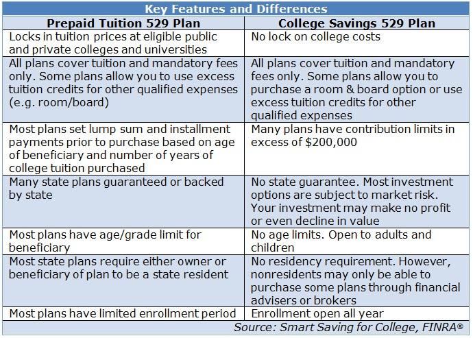 529 Plan Comparison