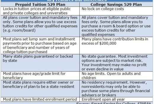 College savings plan of maryland investment options