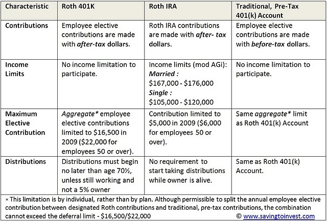 A Summary And Comparison Of The 401k Plan Options Those Traditional IRA For Your Reference It Contains 2010 Contribution Limits