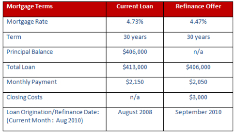 Table 1: Current and Refinance Mortgage Terms