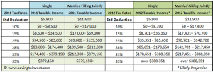 2012 tax brackets and rates, including standard deduction