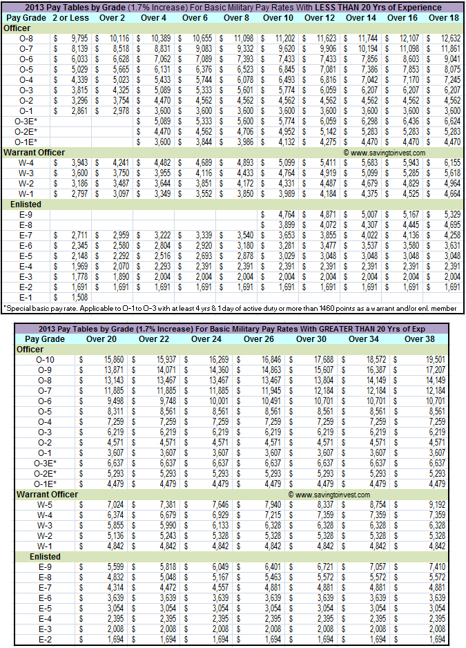 2013 Military Pay Tables by Grade For Basic Pay