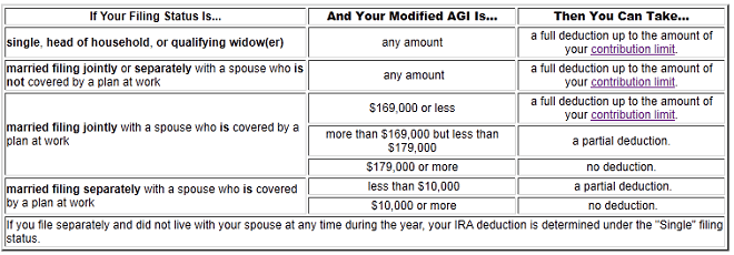 2011 IRA MAGI Limits for Taxpayers with NO work sponsored retirement plans