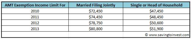 2012 - 2013 AMT Income Exemption Limit