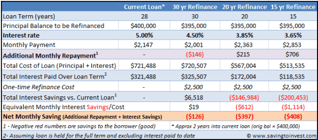 Refinance Calculation Table for shorter duration and lower interest loan