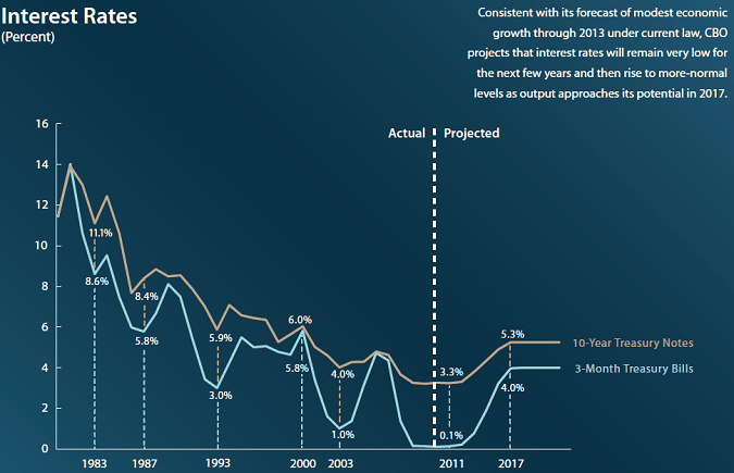 2012 to 2020 interest rates forecast projection