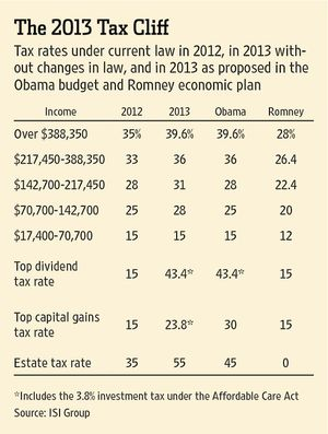 2013 tax rates and brackets standard deduction and personal 2013 tax rates and brackets obama vs romney publicscrutiny Gallery